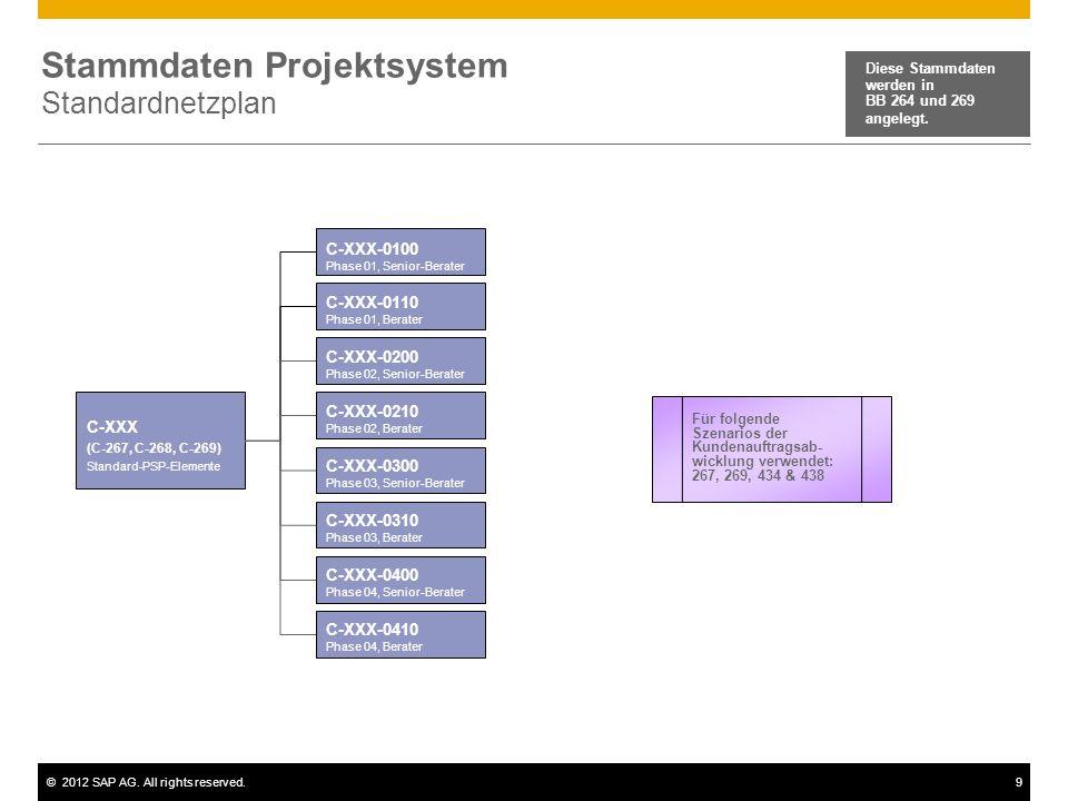 ©2012 SAP AG. All rights reserved.9 Stammdaten Projektsystem Standardnetzplan C-XXX (C-267, C-268, C-269) Standard-PSP-Elemente Diese Stammdaten werde