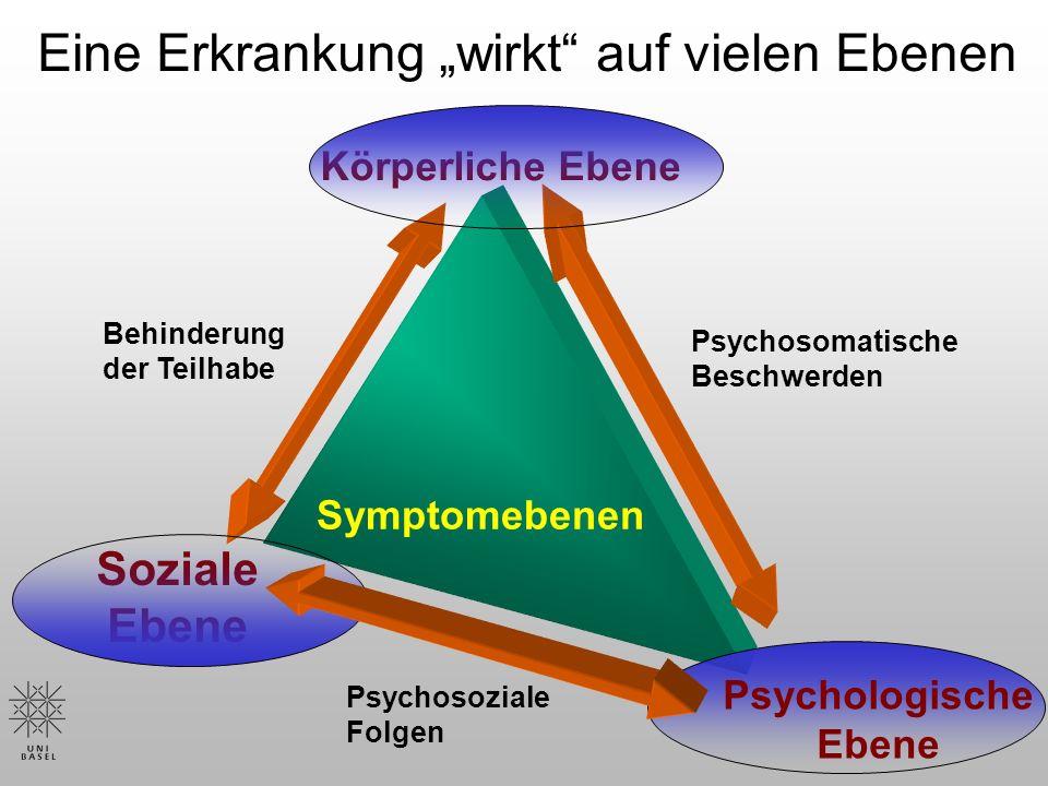Körperliche Ebene Symptomebenen Soziale Ebene Psychologische Ebene Psychosomatische Beschwerden Psychosoziale Folgen Behinderung der Teilhabe Eine Erkrankung wirkt auf vielen Ebenen