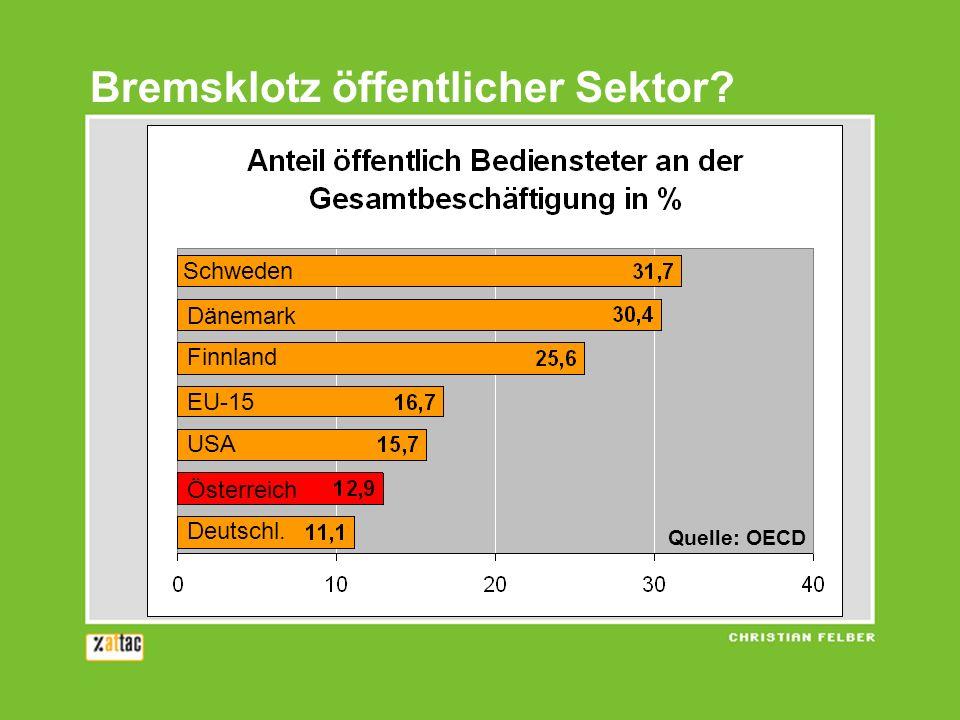 Bremsklotz öffentlicher Sektor? Schweden Dänemark Finnland EU-15 USA Österreich Deutschl. Quelle: OECD