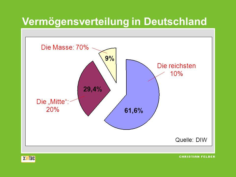 Vermögensverteilung in Deutschland Die reichsten 10% Die Masse: 70% Die Mitte: 20% 61,6% 9% 29,4% Quelle: DIW
