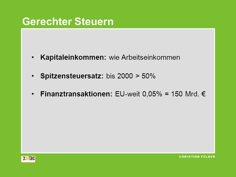 Gerechter Steuern Kapitaleinkommen: wie Arbeitseinkommen Spitzensteuersatz: bis 2000 > 50% Finanztransaktionen: EU-weit 0,05% = 150 Mrd.