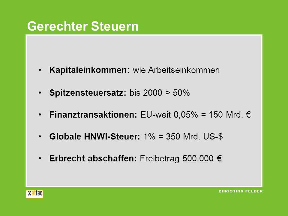 Gerechter Steuern Kapitaleinkommen: wie Arbeitseinkommen Spitzensteuersatz: bis 2000 > 50% Finanztransaktionen: EU-weit 0,05% = 150 Mrd. Globale HNWI-