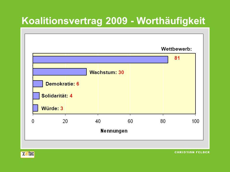 Koalitionsvertrag 2009 - Worthäufigkeit Würde: 3 Solidarität: 4 Demokratie: 6 Wachstum: 30 Wettbewerb: 81