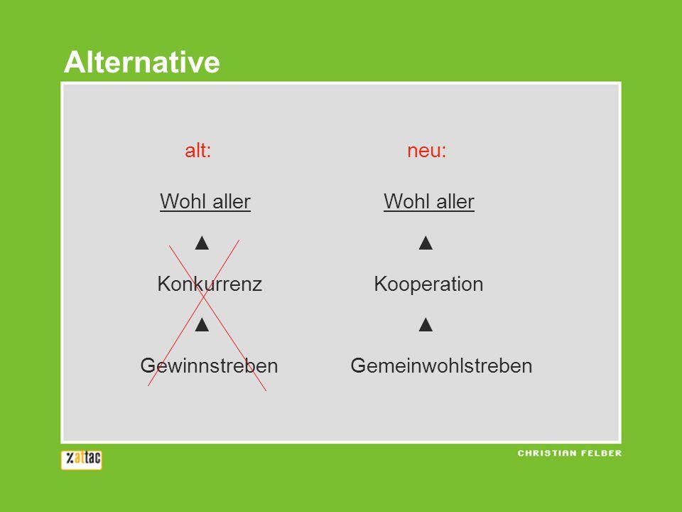 alt: neu: Wohl allerWohl aller Konkurrenz Kooperation Gewinnstreben Gemeinwohlstreben Alternative