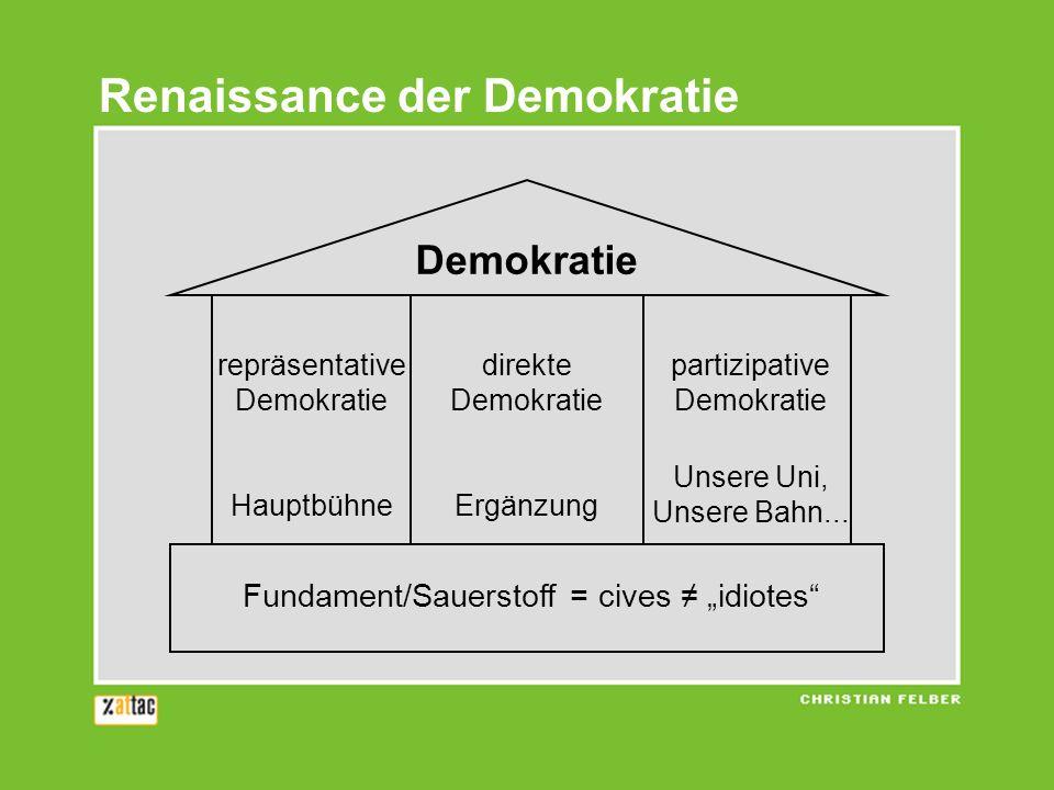 Renaissance der Demokratie Demokratie Fundament/Sauerstoff = cives idiotes repräsentative Demokratie Hauptbühne direkte Demokratie Ergänzung partizipa