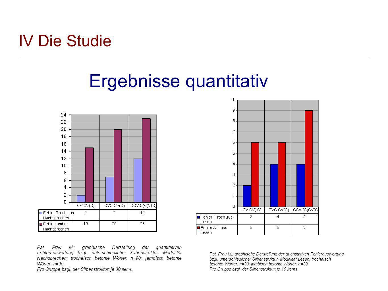 IV Die Studie Ergebnisse quantitativ Pat. Frau M.; graphische Darstellung der quantitativen Fehlerauswertung bzgl. unterschiedlicher Silbenstruktur, M
