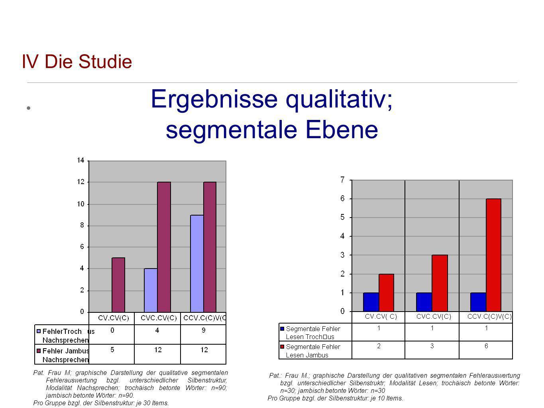 IV Die Studie Ergebnisse qualitativ; segmentale Ebene Pat.: Frau M.; graphische Darstellung der qualitativen segmentalen Fehlerauswertung bzgl. unters