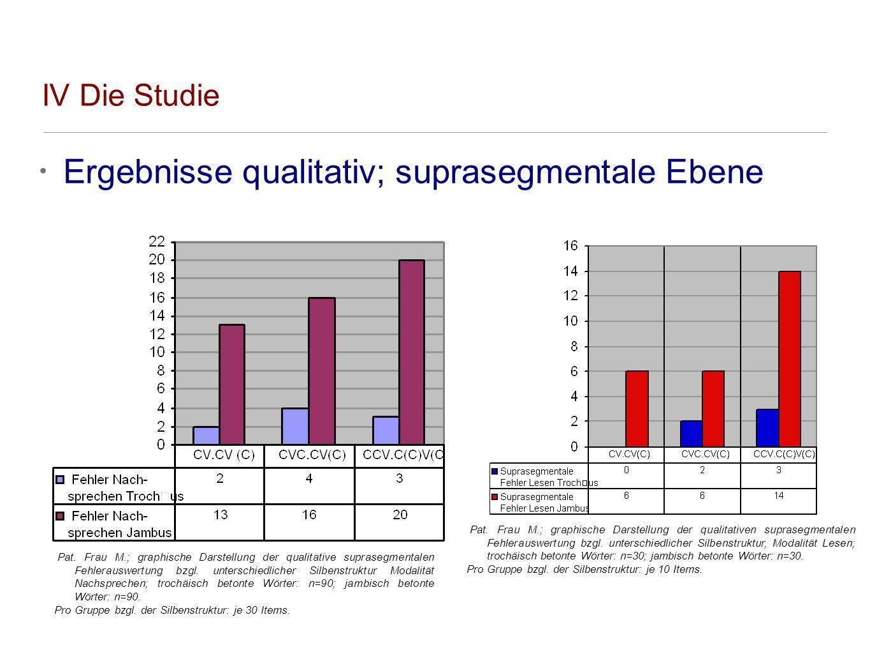 Ergebnisse qualitativ; suprasegmentale Ebene IV Die Studie Pat. Frau M.; graphische Darstellung der qualitative suprasegmentalen Fehlerauswertung bzgl