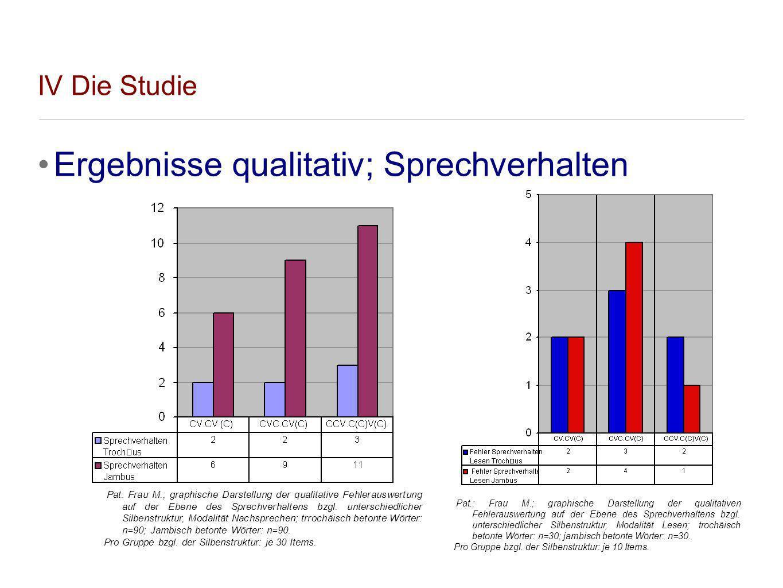 IV Die Studie Ergebnisse qualitativ; Sprechverhalten Pat.: Frau M.; graphische Darstellung der qualitativen Fehlerauswertung auf der Ebene des Sprechv