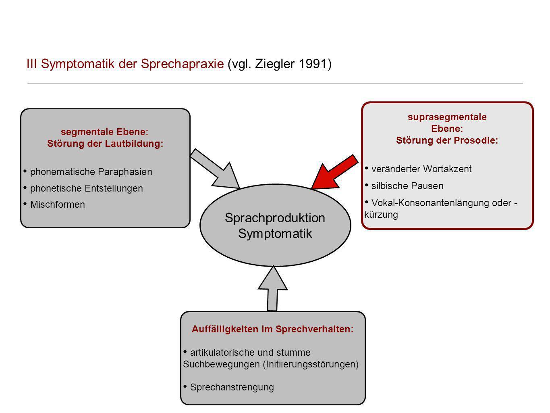 III Symptomatik der Sprechapraxie (vgl. Ziegler 1991) segmentale Ebene: Störung der Lautbildung: phonematische Paraphasien phonetische Entstellungen M