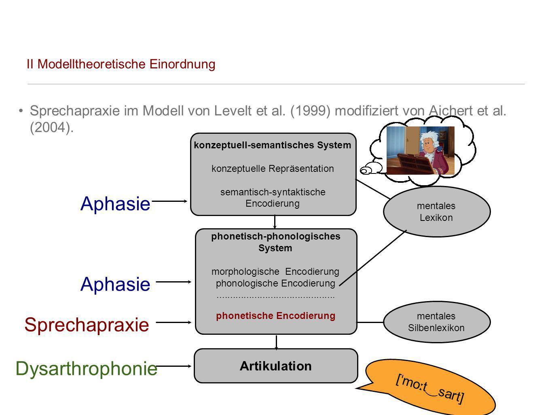 II Modelltheoretische Einordnung Sprechapraxie im Modell von Levelt et al. (1999) modifiziert von Aichert et al. (2004). konzeptuell-semantisches Syst