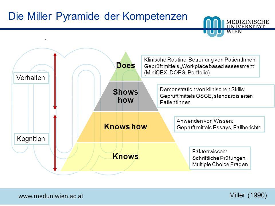 Die Miller Pyramide der Kompetenzen. Faktenwissen: Schriftliche Prüfungen, Multiple Choice Fragen Anwenden von Wissen: Geprüft mittels Essays, Fallber