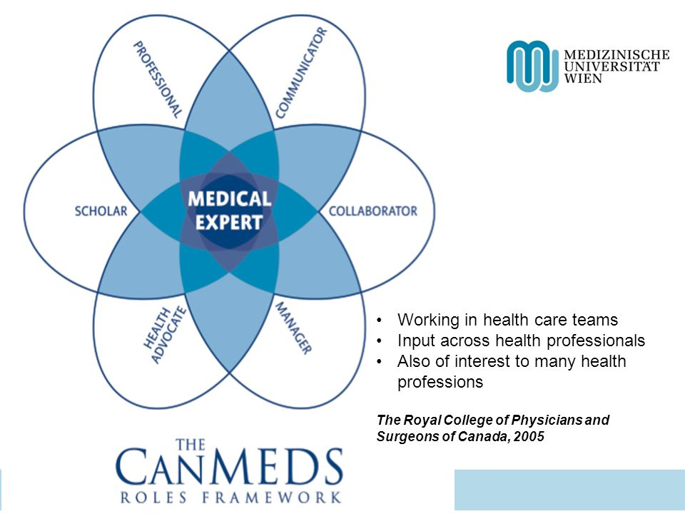 Working in health care teams Input across health professionals Also of interest to many health professions The Royal College of Physicians and Surgeons of Canada, 2005