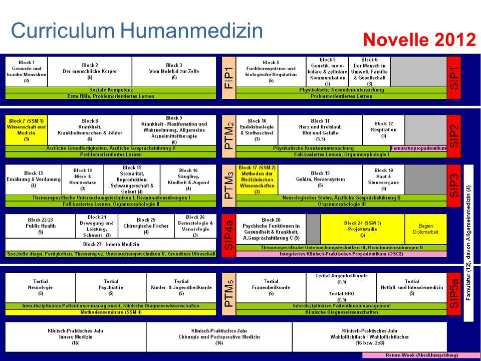 Curriculum Humanmedizin Novelle 2012
