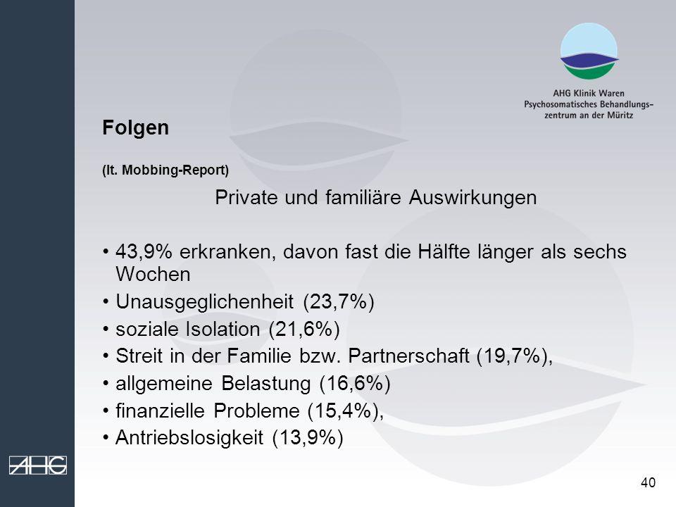 40 Folgen (lt. Mobbing-Report) Private und familiäre Auswirkungen 43,9% erkranken, davon fast die Hälfte länger als sechs Wochen Unausgeglichenheit (2