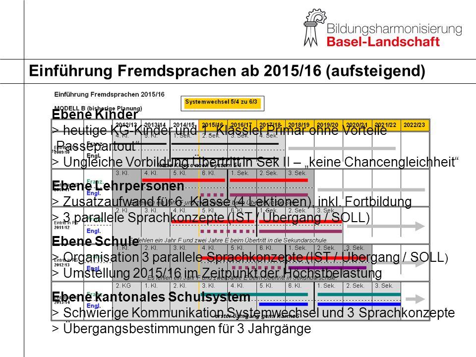 Einführung Fremdsprachen ab 2015/16 (aufsteigend) Ebene Kinder > heutige KG-Kinder und 1. Klässler Primar ohne Vorteile Passepartout > Ungleiche Vorbi