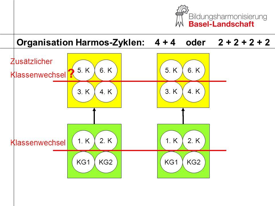 5. K 3. K 6. K 4. K 5. K 3. K 6. K 4. K 1. K KG1 2. K KG2 1. K KG1 2. K KG2 Organisation Harmos-Zyklen: 4 + 4 oder 2 + 2 + 2 + 2 Zusätzlicher Klassenw