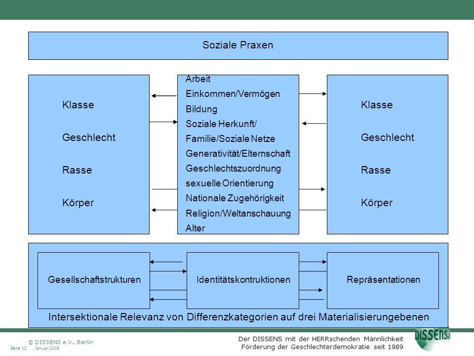 Der DISSENS mit der HERRschenden Männlichkeit Förderung der Geschlechterdemokratie seit 1989 Januar 2008Seite 12 © DISSENS e.V., Berlin Soziale Praxen