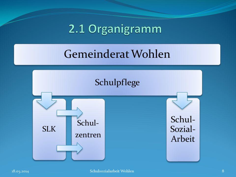 18.05.2014Schulsozialarbeit Wohlen8 Gemeinderat Wohlen Schulpflege SLK Schul- zentren Schul- Sozial- Arbeit