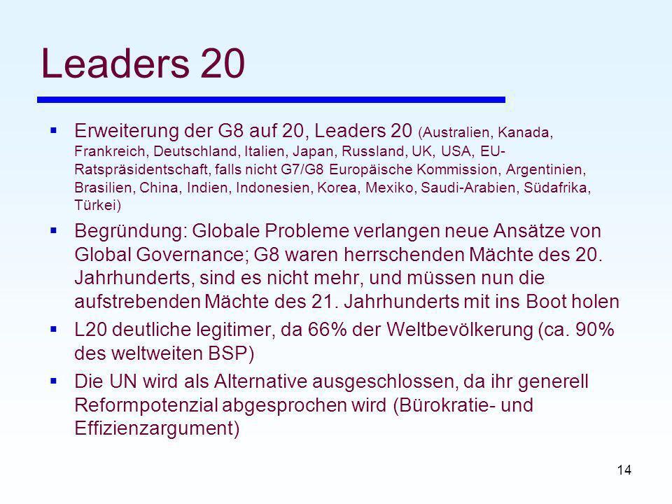 14 Leaders 20 Erweiterung der G8 auf 20, Leaders 20 (Australien, Kanada, Frankreich, Deutschland, Italien, Japan, Russland, UK, USA, EU- Ratspräsidentschaft, falls nicht G7/G8 Europäische Kommission, Argentinien, Brasilien, China, Indien, Indonesien, Korea, Mexiko, Saudi-Arabien, Südafrika, Türkei) Begründung: Globale Probleme verlangen neue Ansätze von Global Governance; G8 waren herrschenden Mächte des 20.