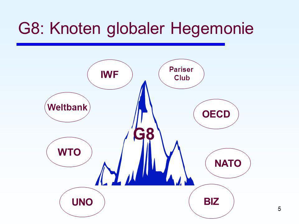 5 G8: Knoten globaler Hegemonie G8 WTO Weltbank IWF Pariser Club OECD NATO BIZ UNO