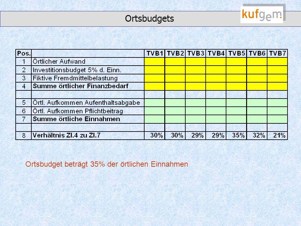 Ortsbudgets Ortsbudget beträgt 35% der örtlichen Einnahmen