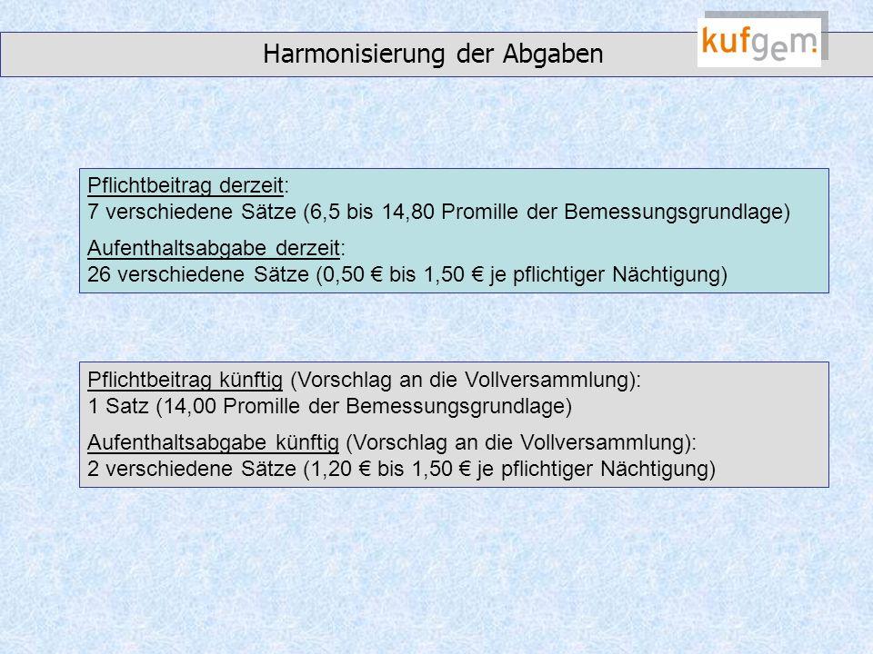 Harmonisierung der Abgaben Pflichtbeitrag derzeit: 7 verschiedene Sätze (6,5 bis 14,80 Promille der Bemessungsgrundlage) Aufenthaltsabgabe derzeit: 26 verschiedene Sätze (0,50 bis 1,50 je pflichtiger Nächtigung) Pflichtbeitrag künftig (Vorschlag an die Vollversammlung): 1 Satz (14,00 Promille der Bemessungsgrundlage) Aufenthaltsabgabe künftig (Vorschlag an die Vollversammlung): 2 verschiedene Sätze (1,20 bis 1,50 je pflichtiger Nächtigung)