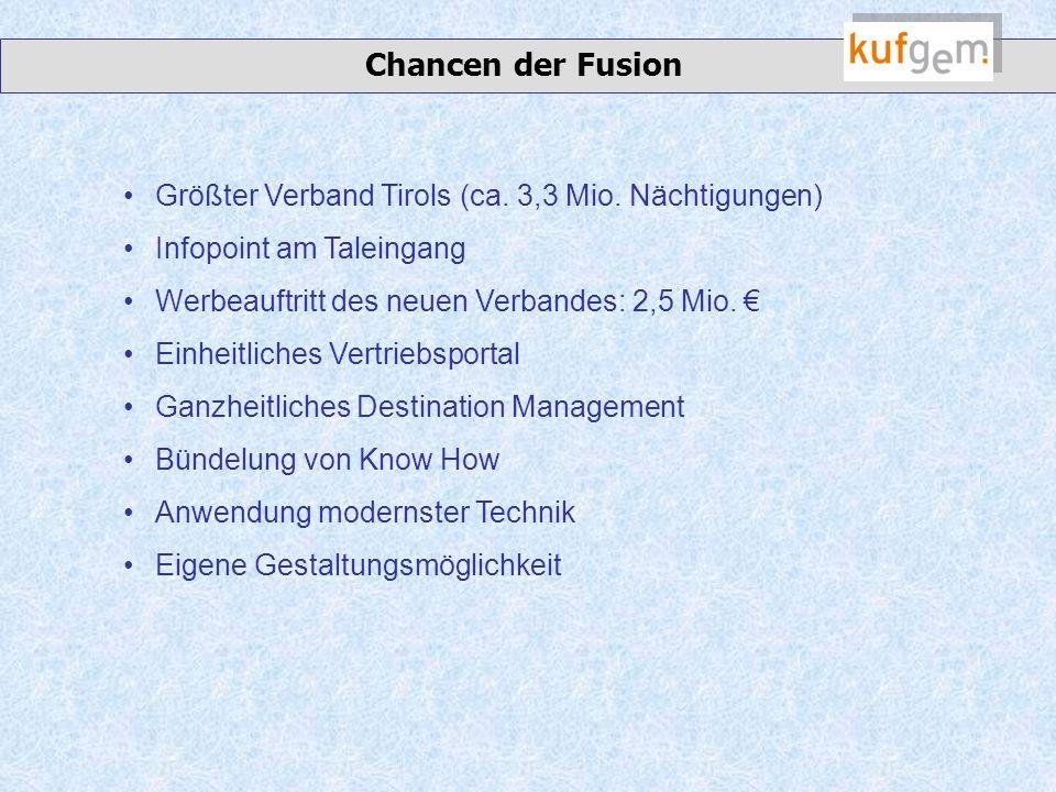 Chancen der Fusion Größter Verband Tirols (ca. 3,3 Mio.