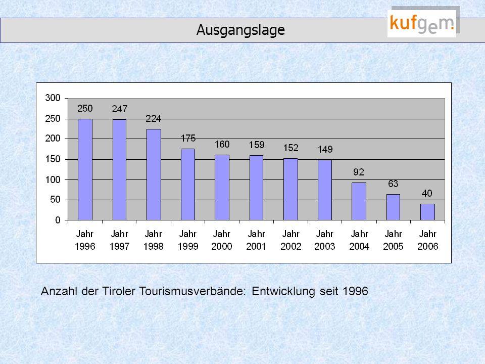 Ausgangslage Anzahl der Tiroler Tourismusverbände: Entwicklung seit 1996
