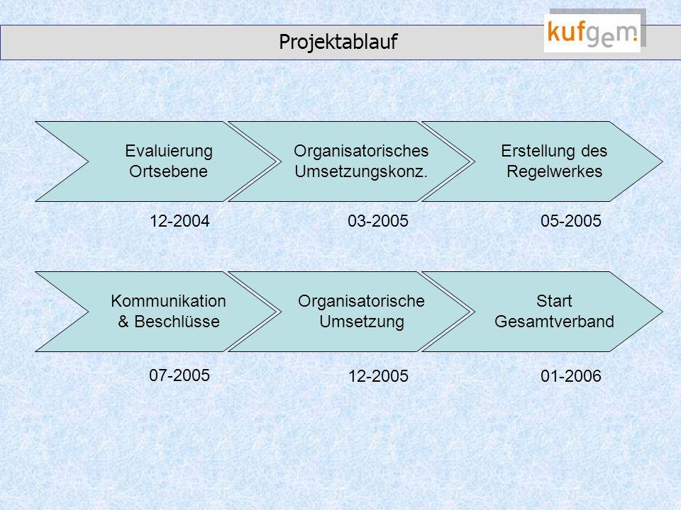 Projektablauf Evaluierung Ortsebene Organisatorisches Umsetzungskonz.