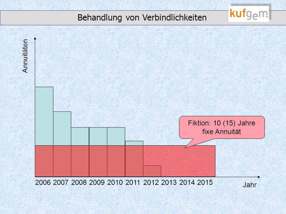 2006200720082009201020112012201320142015 Annuitäten Jahr Fiktion: 10 (15) Jahre fixe Annuität Behandlung von Verbindlichkeiten