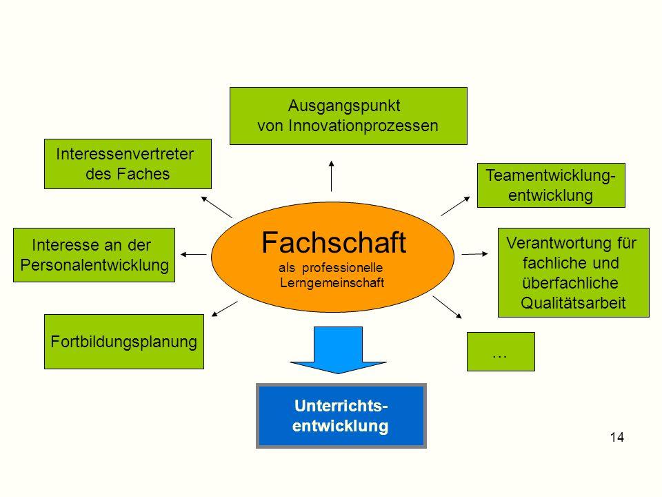 Fachschaft als professionelle Lerngemeinschaft Interesse an der Personalentwicklung Interessenvertreter des Faches Ausgangspunkt von Innovationprozess
