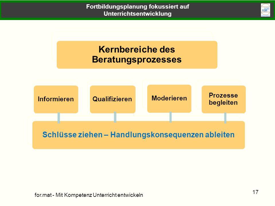 17 for.mat - Mit Kompetenz Unterricht entwickeln Kernbereiche des Beratungsprozesses InformierenQualifizieren Schlüsse ziehen – Handlungskonsequenzen