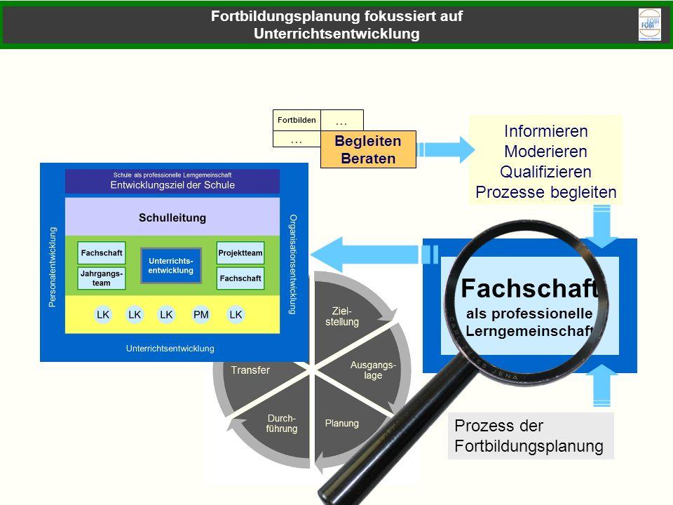 Fachschaft als professionelle Lerngemeinschaft Informieren Moderieren Qualifizieren Prozesse begleiten Prozess der Fortbildungsplanung Lerngemeinschaf