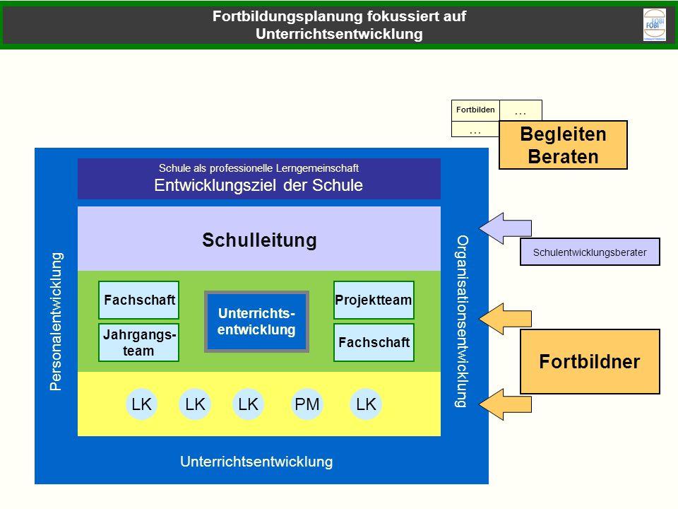 Schule als professionelle Lerngemeinschaft Entwicklungsziel der Schule Schulleitung Unterrichtsentwicklung Personalentwicklung Organisationsentwicklun