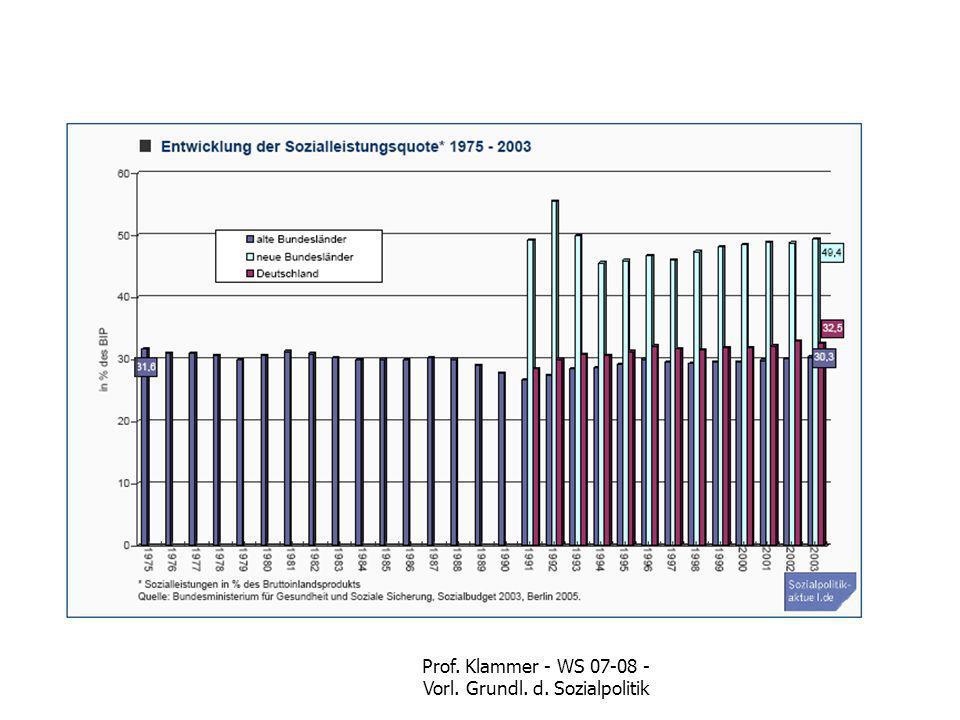 Prof.Ute Klammer - Sozialpolitik 6 3.