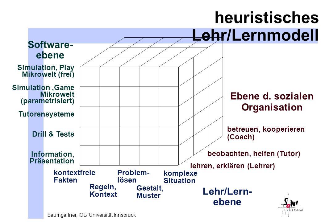 Baumgartner, IOL/ Universität Innsbruck heuristisches Lehr/Lernmodell Lehr/Lern- ebene Ebene d.