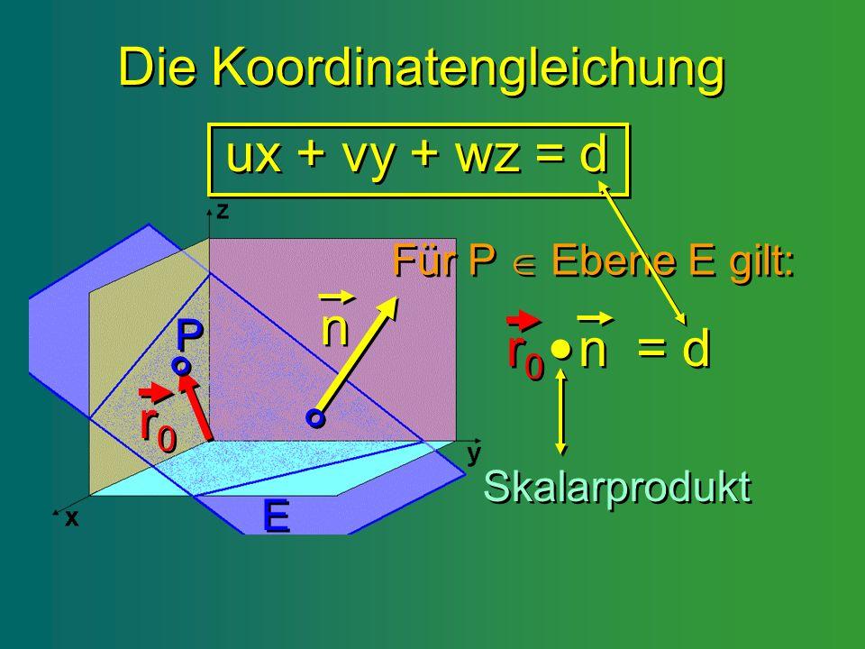 Die Koordinatengleichung ux + vy + wz = d n n E E r0r0 r 0 P P Für P Ebene E gilt: Für P Ebene E gilt: = d = d r0r0 r 0 n n Skalarprodukt Skalarproduk