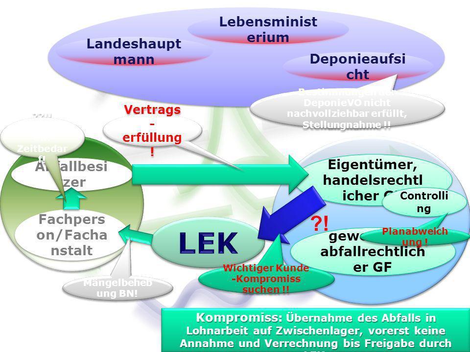 Eigentümer, handelsrechtl icher GF Controlli ng Deponieaufsi cht Fachpers on/Facha nstalt Abfallbesi tzer Landeshaupt mann Lebensminist erium gewerbe- u.
