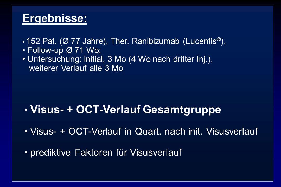 Ergebnisse: 152 Pat. (Ø 77 Jahre), Ther. Ranibizumab (Lucentis ® ), Follow-up Ø 71 Wo; Untersuchung: initial, 3 Mo (4 Wo nach dritter Inj.), weiterer