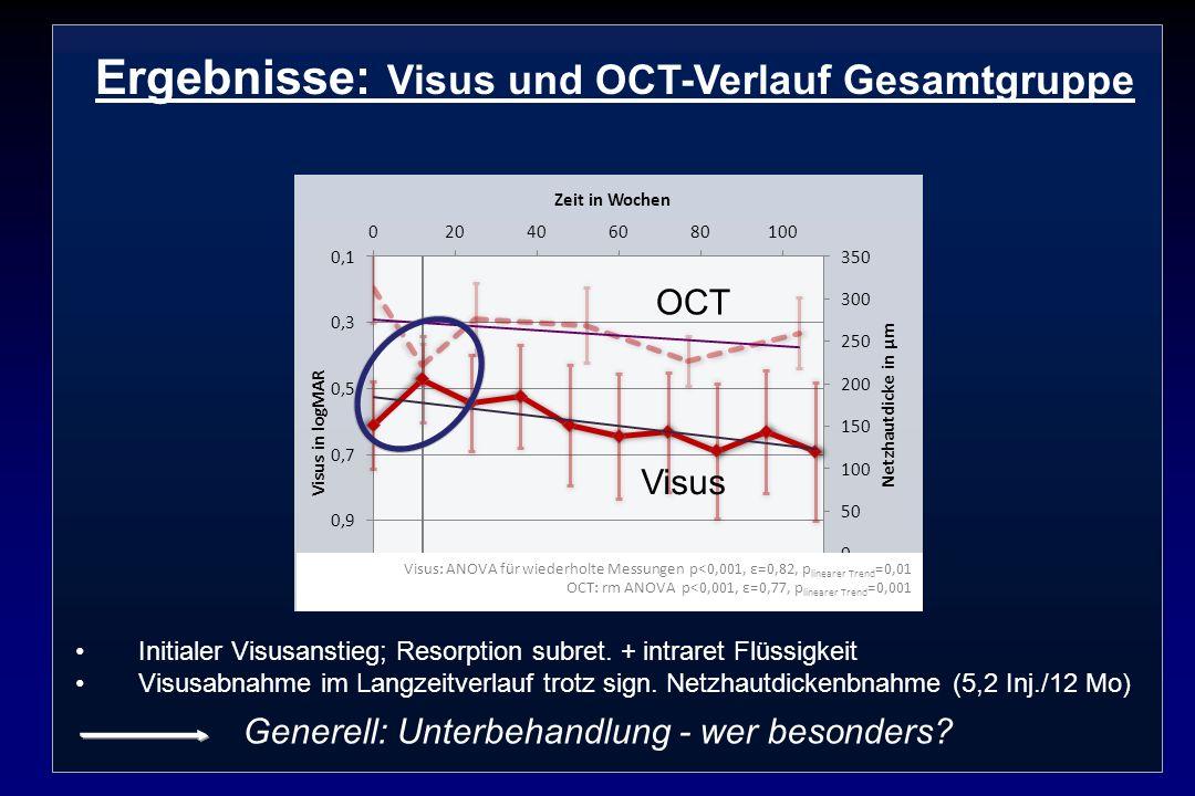Ergebnisse: Visus und OCT-Verlauf Gesamtgruppe Initialer Visusanstieg; Resorption subret. + intraret Flüssigkeit Visusabnahme im Langzeitverlauf trotz
