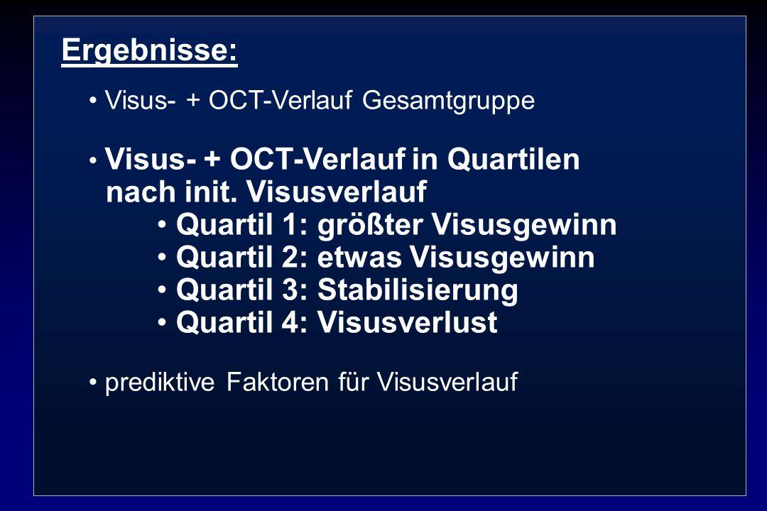 Ergebnisse: Visus- + OCT-Verlauf Gesamtgruppe Visus- + OCT-Verlauf in Quartilen nach init. Visusverlauf Quartil 1: größter Visusgewinn Quartil 2: etwa
