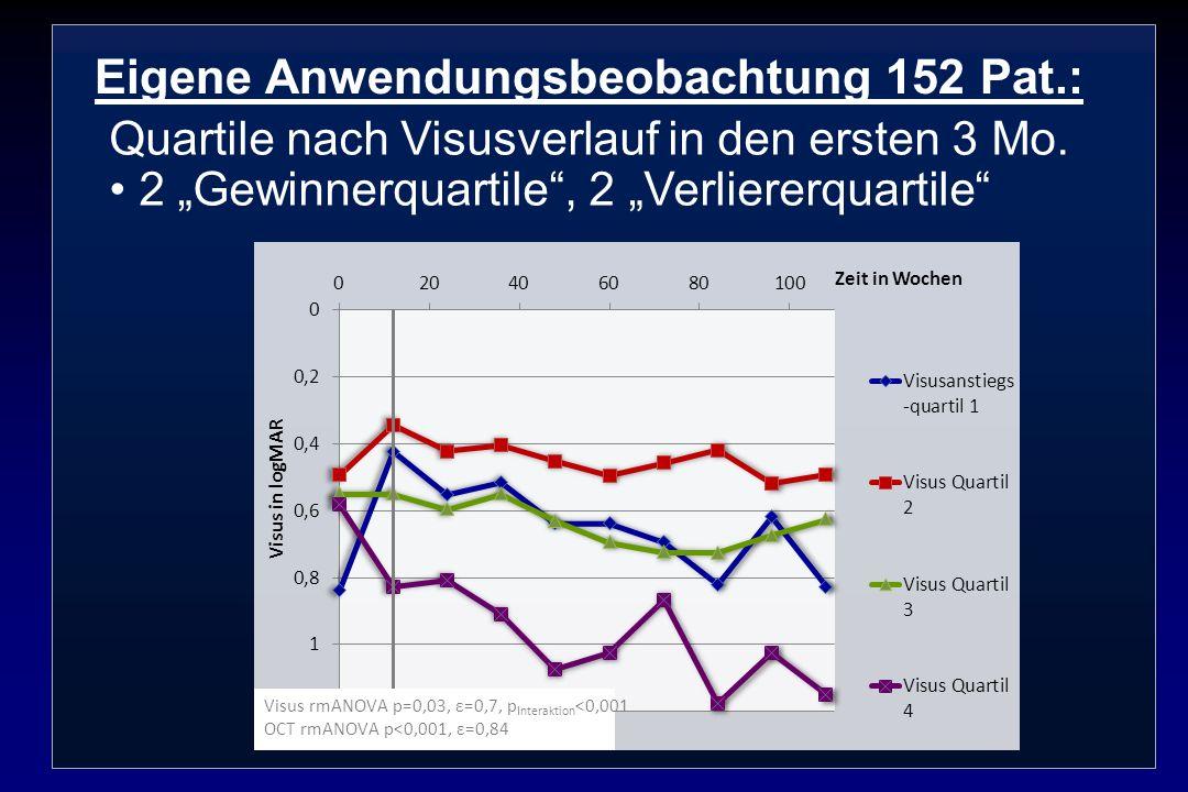 Eigene Anwendungsbeobachtung 152 Pat.: Quartile nach Visusverlauf in den ersten 3 Mo. 2 Gewinnerquartile, 2 Verliererquartile