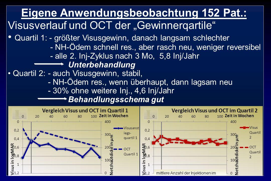 Eigene Anwendungsbeobachtung 152 Pat.: Visusverlauf und OCT der Gewinnerqartile Quartil 1: - größter Visusgewinn, danach langsam schlechter - NH-Ödem