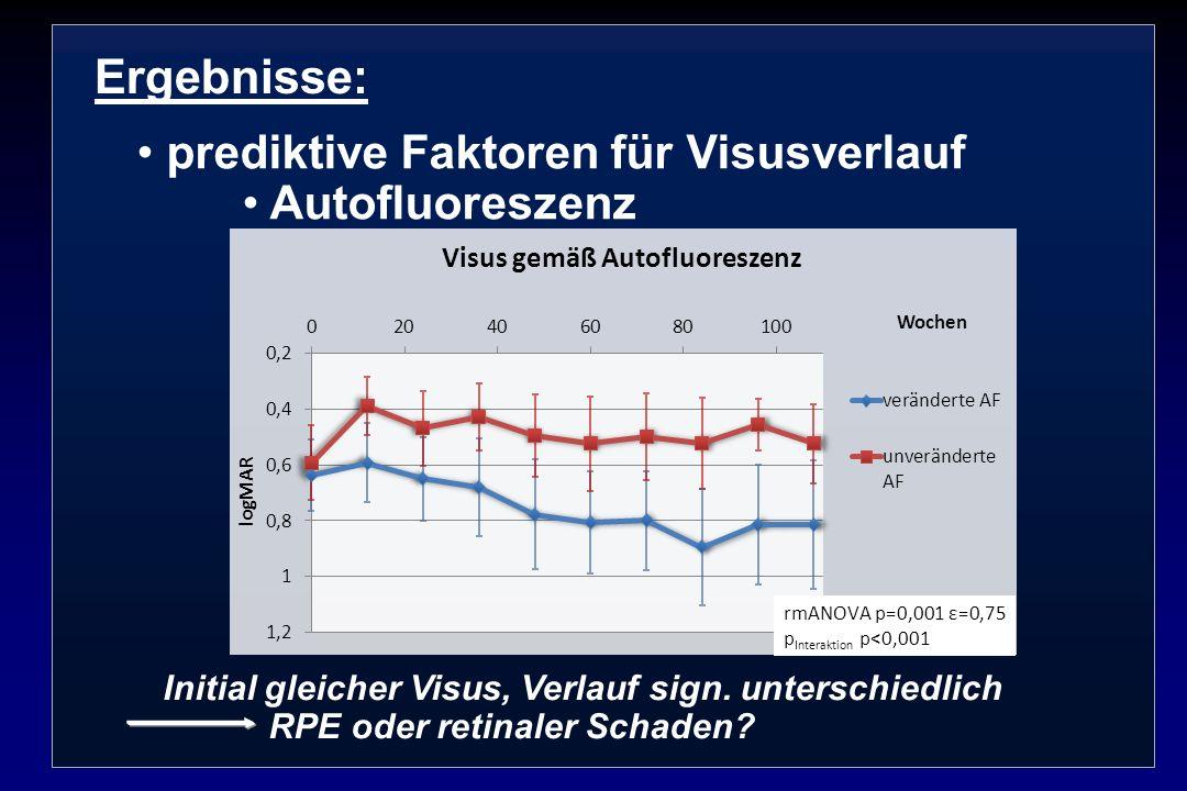 Ergebnisse: prediktive Faktoren für Visusverlauf Autofluoreszenz Initial gleicher Visus, Verlauf sign. unterschiedlich RPE oder retinaler Schaden?