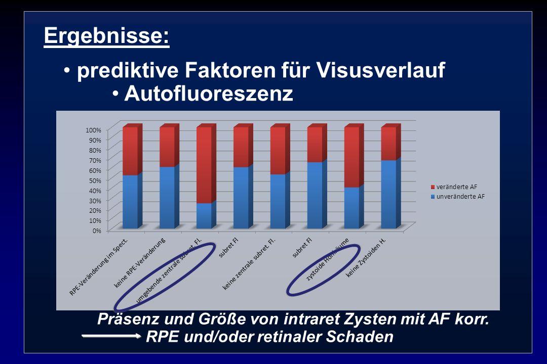 Ergebnisse: prediktive Faktoren für Visusverlauf Autofluoreszenz Präsenz und Größe von intraret Zysten mit AF korr. RPE und/oder retinaler Schaden