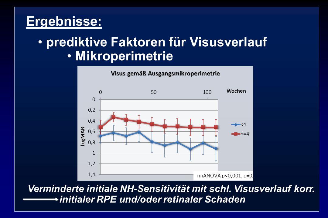 Ergebnisse: prediktive Faktoren für Visusverlauf Mikroperimetrie Verminderte initiale NH-Sensitivität mit schl. Visusverlauf korr. initialer RPE und/o