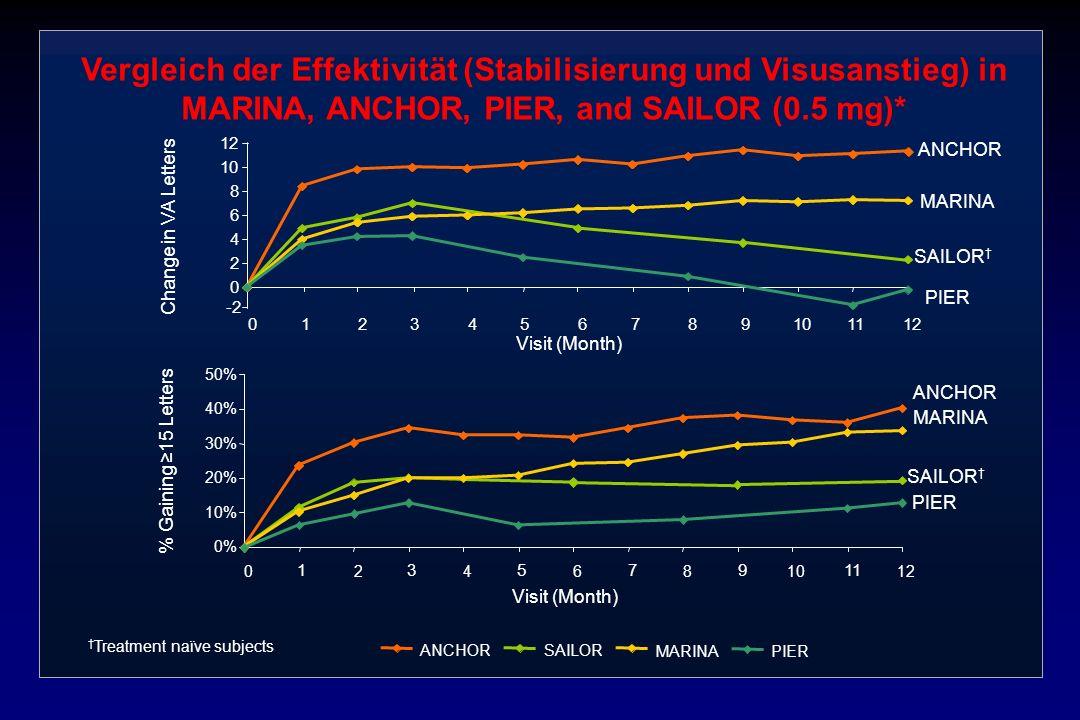 Vergleich der Effektivität (Stabilisierung und Visusanstieg) in MARINA, ANCHOR, PIER, and SAILOR (0.5 mg)* 0% 10% 20% 30% 40% 50% 024681012 0 2 4 6 8
