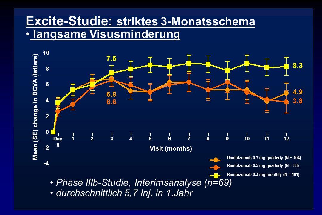 Excite-Studie: striktes 3-Monatsschema langsame Visusminderung Phase IIIb-Studie, Interimsanalyse (n=69) durchschnittlich 5,7 Inj. in 1.Jahr Ranibizum
