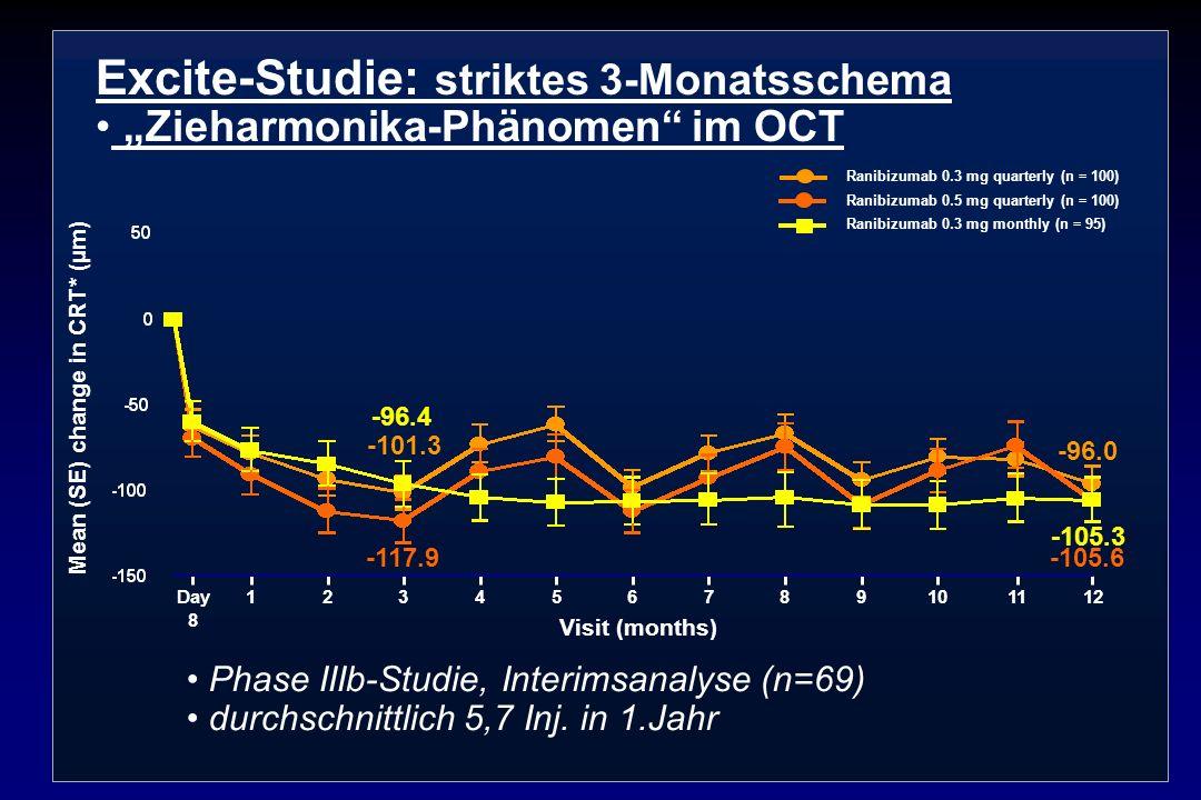 Phase IIIb-Studie, Interimsanalyse (n=69) durchschnittlich 5,7 Inj. in 1.Jahr 123451267811109Day 8 Ranibizumab 0.3 mg quarterly (n = 100) Ranibizumab